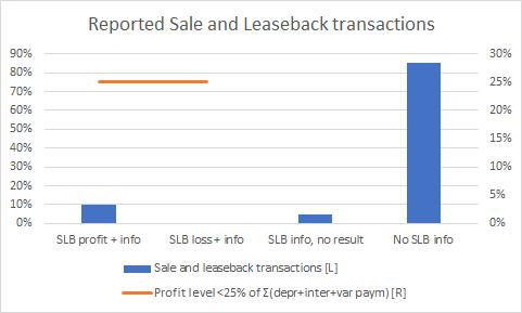 SLB transacties
