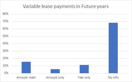 var lease paym future